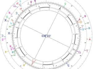 La synastrie (analyse de la compatibilité entre deux thèmes natals)